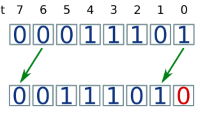 Binary shifts